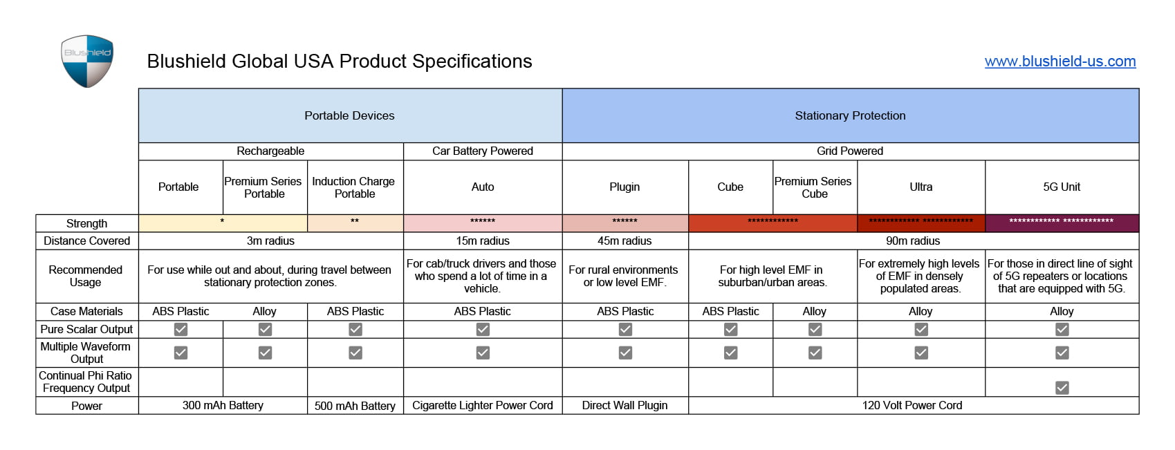 Spreadsheet of BluShield product specs